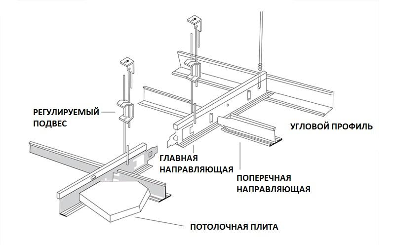 подвесной потолок - компоненты системы